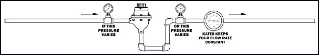 How to Maintain a Constant Flow Rate